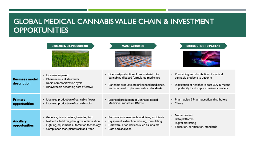Global medical cannabis Value chain & investment opportunities